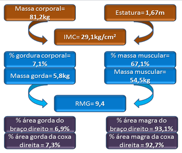 Tabela de Valores da Composição Corporal do Bodybuilder Alexandre Pamplona