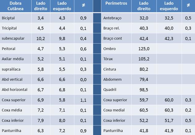 Download free software medidas antropom tricas pdf for Medidas antropometricas pdf