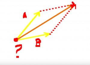 vetor_vetores_resultante_paralelogramo_cinesiologia