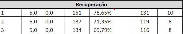 tabela recuperação FC