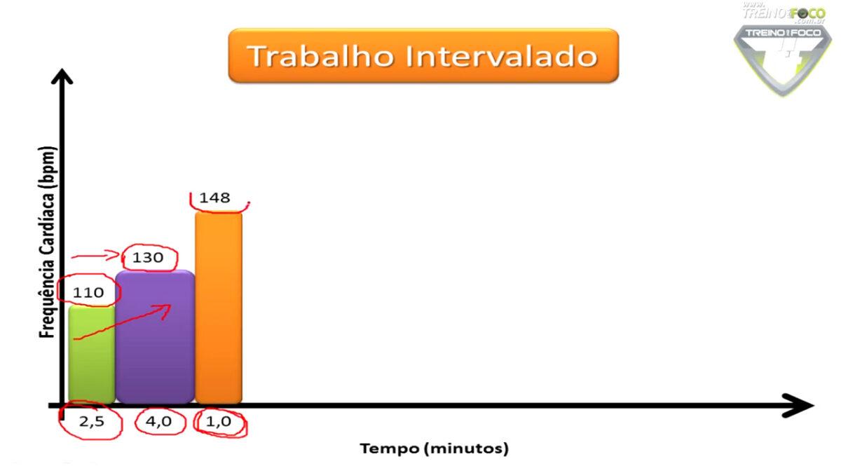 treinamento_intervalado_alta_intensidade_HIIT_treino_em_foco_cargas_de_esforço