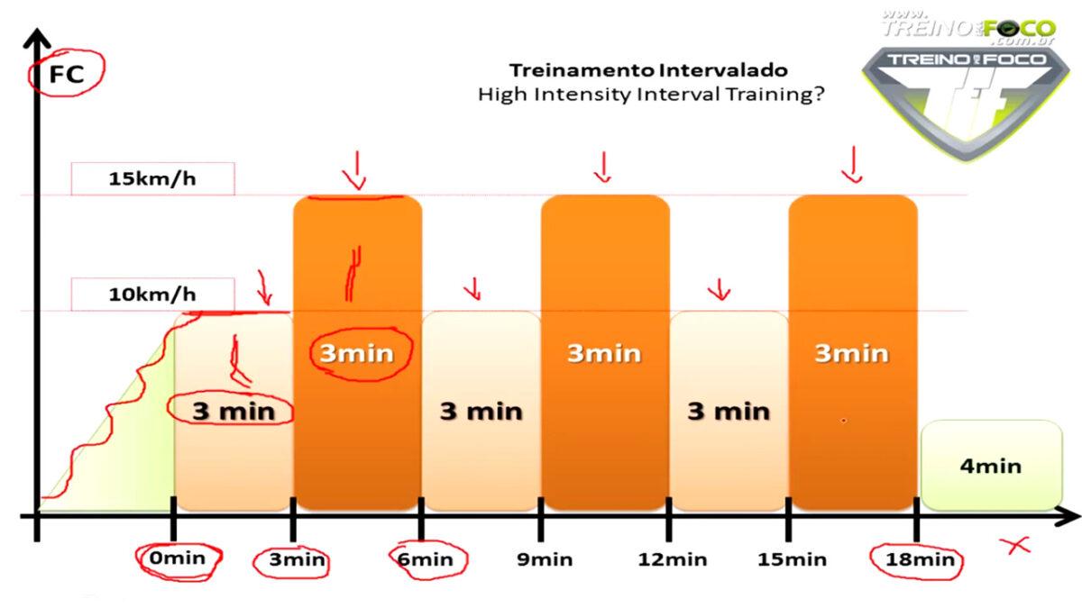 treino_em_foco_treinamento_intervalado_de_alta_intensidade_