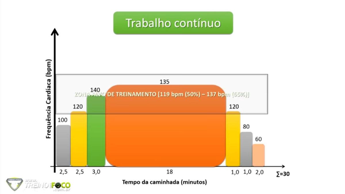 treinamento_aeróbio_continuo_treino_em_foco