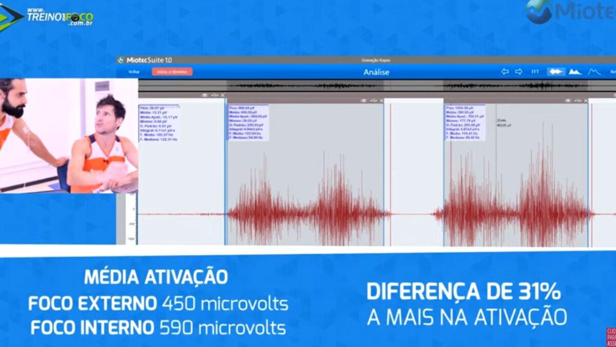 Treino_em_foco_eletromiografia_foco_interno_foco_externo